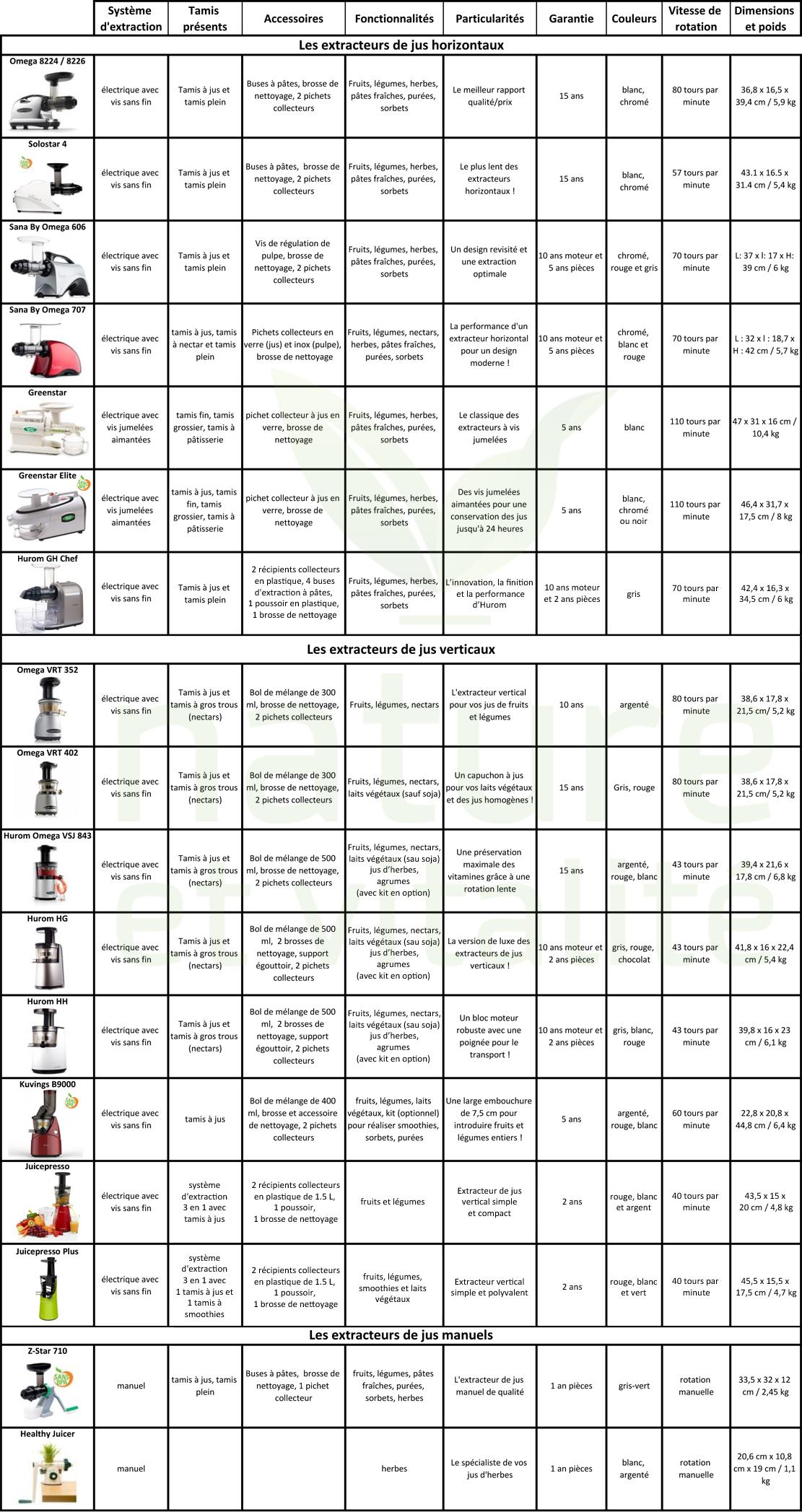 extracteurs de jus lequel choisir nature et vitalit. Black Bedroom Furniture Sets. Home Design Ideas